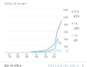 ブログの伸び率グラフ