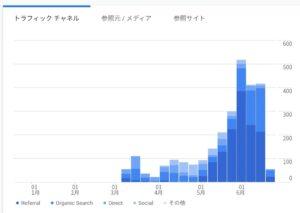 ブログの伸び率